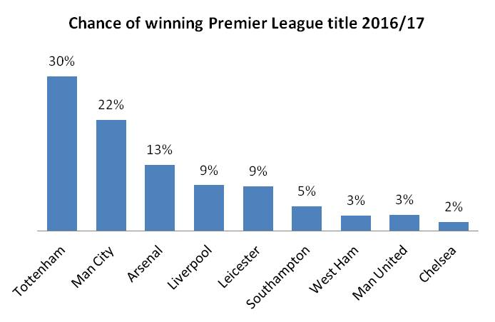 EPL title