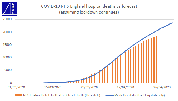 NHS England DoD forecast