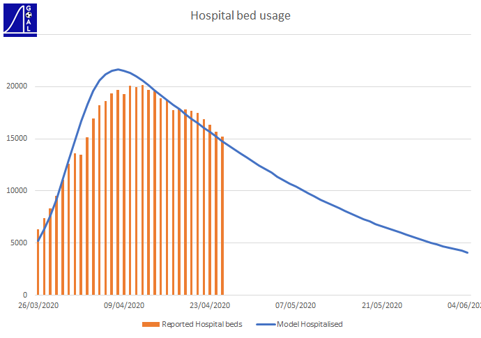 UK Hospital bed usage forecast