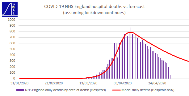 NHS daily deaths