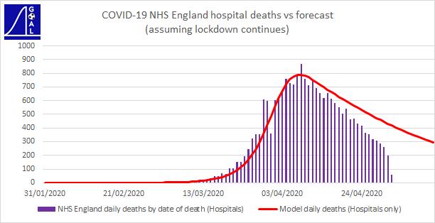 NHS daily deaths