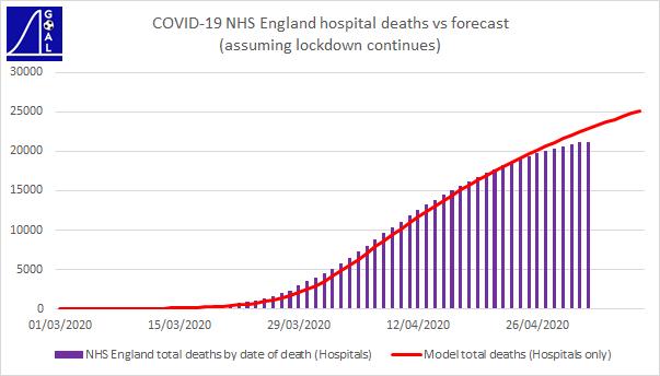NHS total deaths