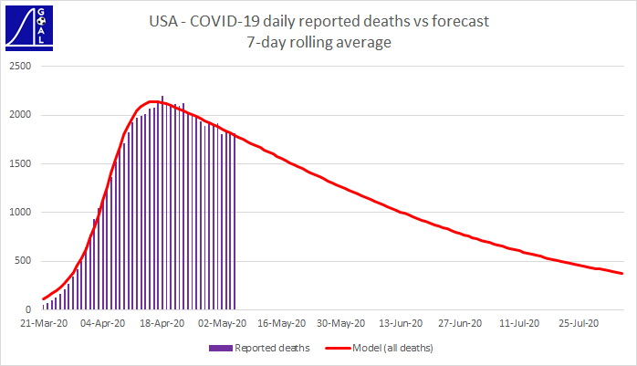 USA 7 day average